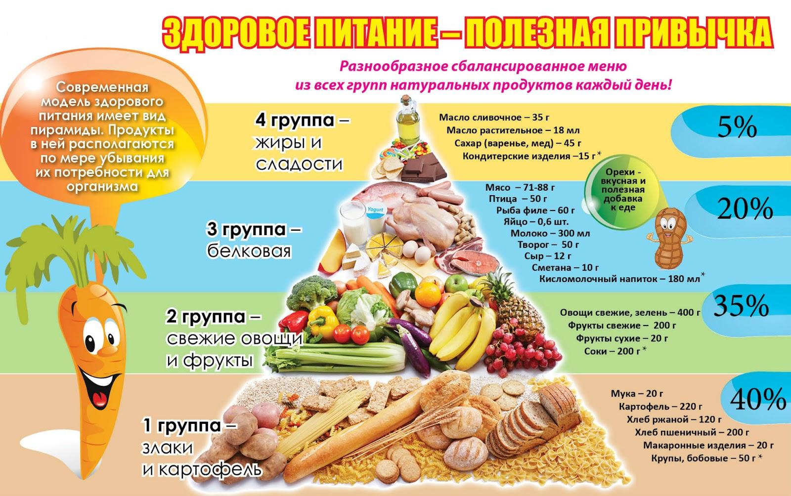 презентация на здоровое питание